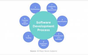 New Project 1 2 300x188 - How can Hiring Offshore Developers Reduce Software Development Cost?