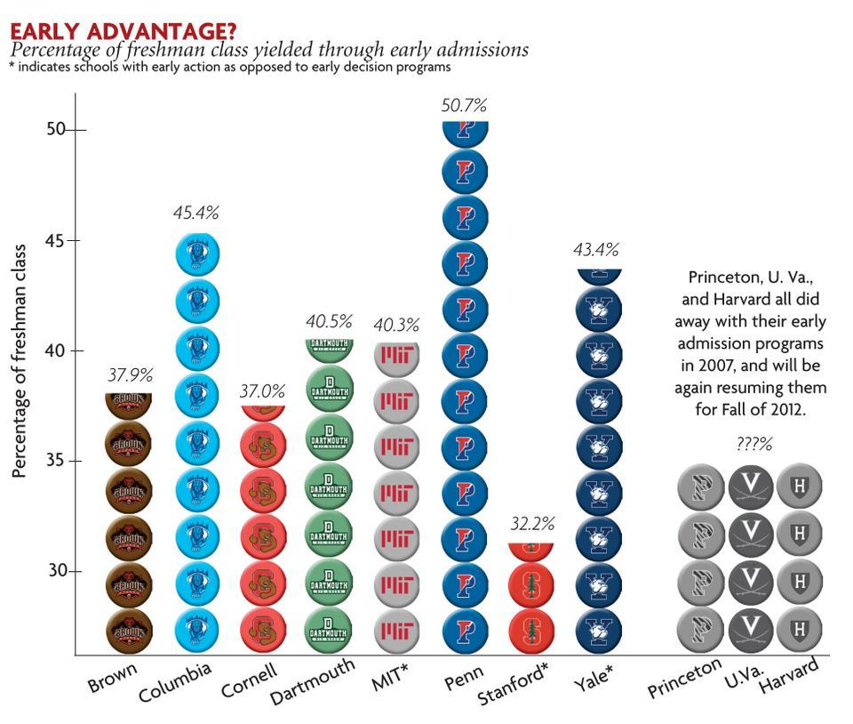 The percentage of the freshman class that is yielded through early admissions differs across colleges. Princeton, U. Va., and Harvard all did away with their early admission programs in 2007 and will be resuming them for Fall of 2012.
