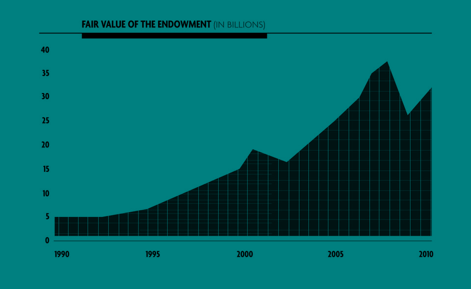 The fair value of the university's endowment has increased significantly since 1990, but dropped precipitously during the financial crisis of 2008.