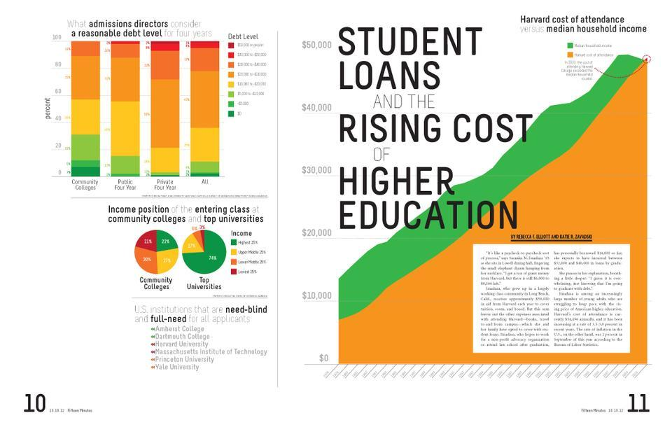 Even at Harvard, the rising costs of post-secondary education leave students struggling to foot the bill.