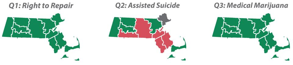 """Massachusetts residents voted on Tuesday to legalize medical marijuana and to pass the """"Right to Repair"""" bill. The physician-assisted suicide measure was narrowly defeated."""