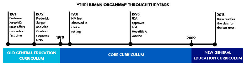 """The Human Organism"" Through the Years"