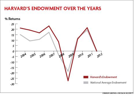 Harvard's endowment, which has been following the trend for the national average endowment, has dropped in recent years. Its endowment dropped .05 percent in the last fiscal year.
