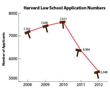 Which of these two are most likely to be accepted in law school?