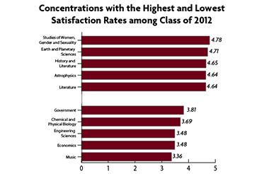 Concentration Satisfaction Surveys