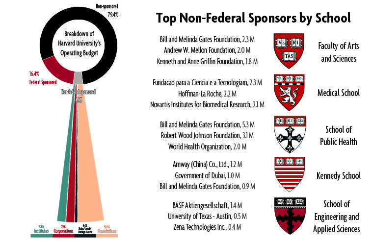4.2 percent of Harvard University's operating budget comes from non-federal sponsored sources.