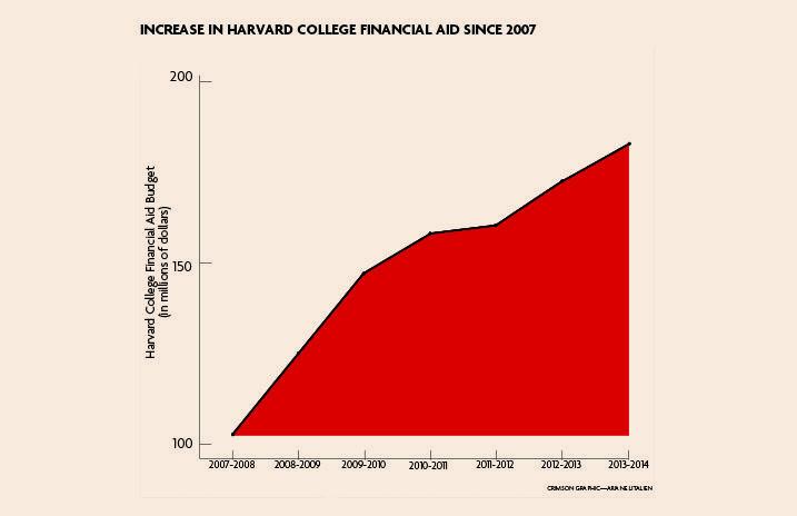 Q&A: A Breakdown of Financial Aid