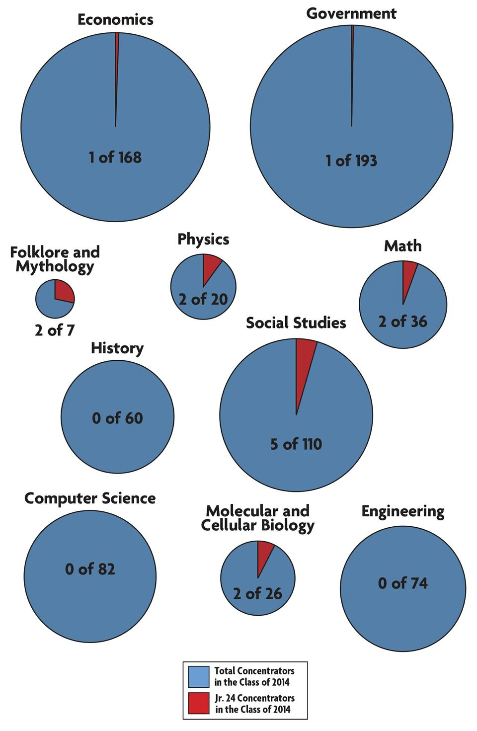 """The folklore and mythology concentration saw two of its seven junior concentrators make PBK's """"Junior 24,"""" while large concentrations like government and economics saw just one concentrator apiece make the list."""
