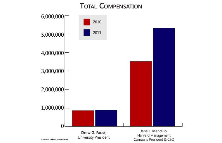 University President Drew G. Faust saw little change in her earnings between 2010 and 2011, while HMC President and CEO Jane L. Mendillo's total compensation jumped by 52 percent during the same time period.