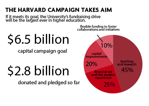 """The Harvard Campaign is looking to raise $6.5 billion, a sum that will be distributed among teaching and research initiatives, financial aid, """"the student experience,"""" capital improvements, and """"flexible funding to foster collaborations and initiatives."""""""