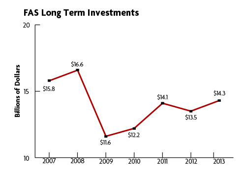 FAS Long Term Investments