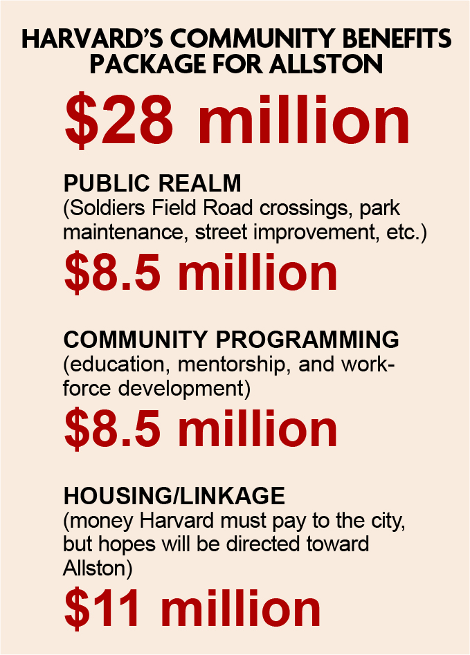 "Harvard has planned an additional ""transformative suite of projects"" for Allston valued at $10 million, in addition to the $28 million community benefit package. There will also be a $2 million public realm flexible fund."