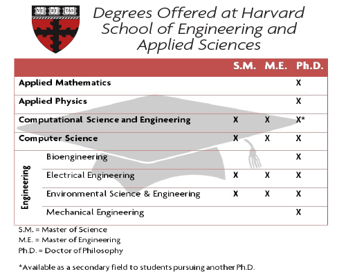 SEAS offers new two-year master's degree for Computational Science and Engineering