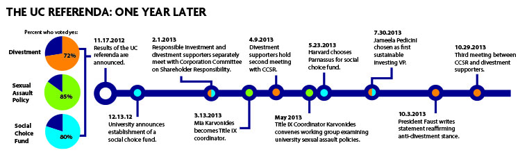 A timeline of events following the passage of three referenda in last November's UC presidential election.