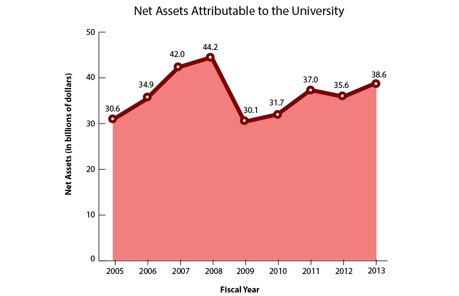 The University's net assets took a dip during the financial crisis before mounting a recovery in the past few years.