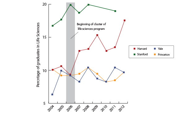 The percentage of graduates in the life sciences concentration has risen in the last decade and has experienced a sizeable increase when compared to peer institutions.