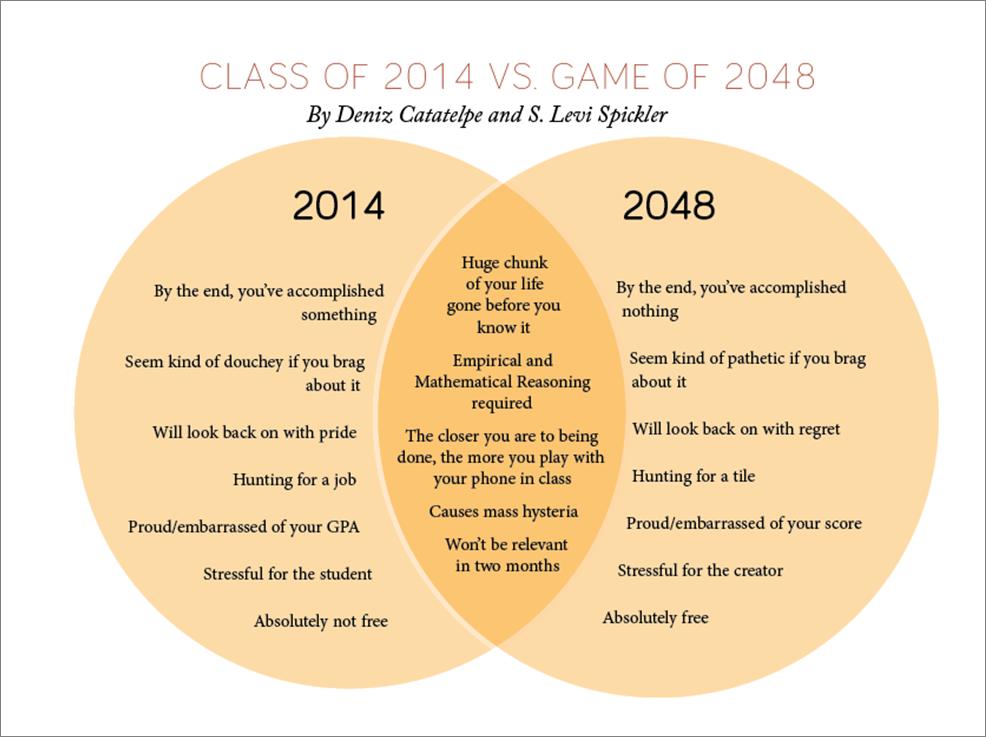 2048 2014 Venn Diagram