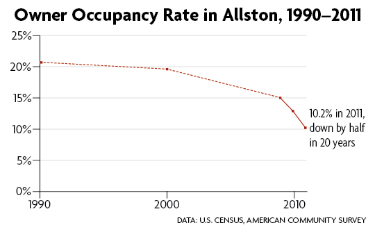 Owner Occupancy Rate, Allston, 1990-2011