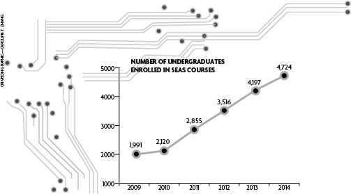 Number of Undergraduates Enrolled in SEAS Concentrations