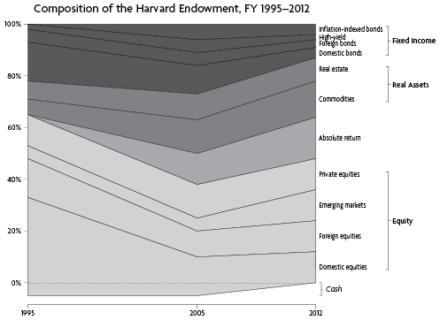 Composition of the Harvard Endowment, FY 1995–2012