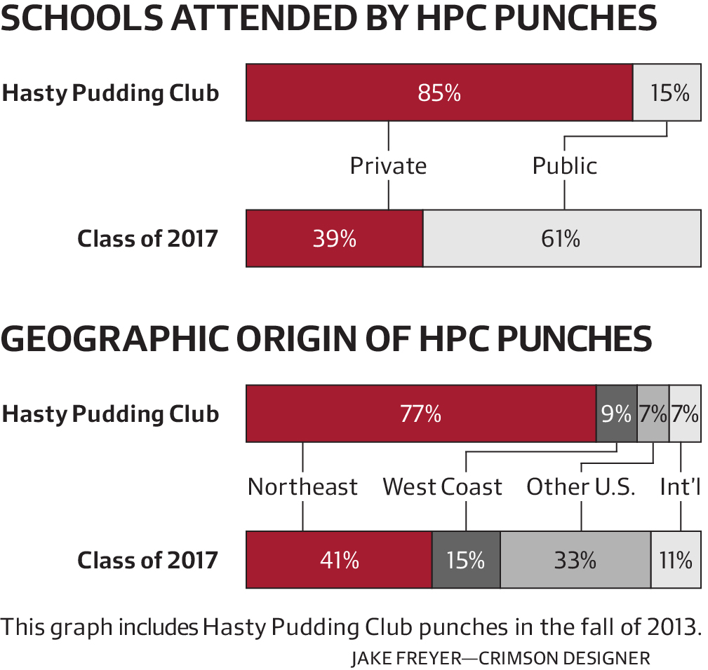 Geographic Origins of HPC Punches
