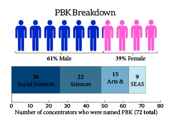 PBK Breakdown