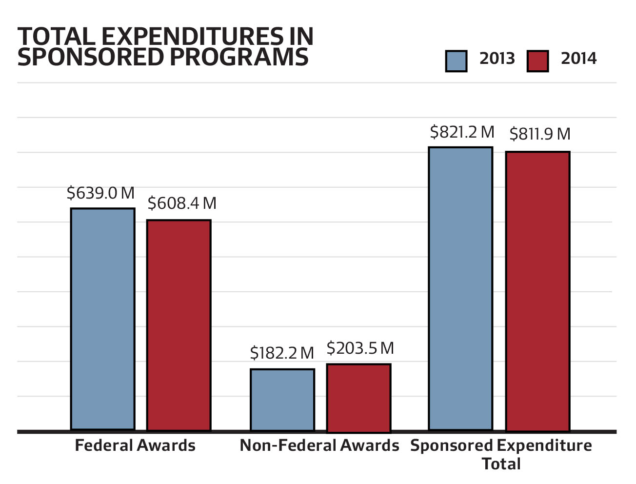 Federal funding for Harvard research fell by 5 percent in fiscal year 2014 following federal budget cuts.