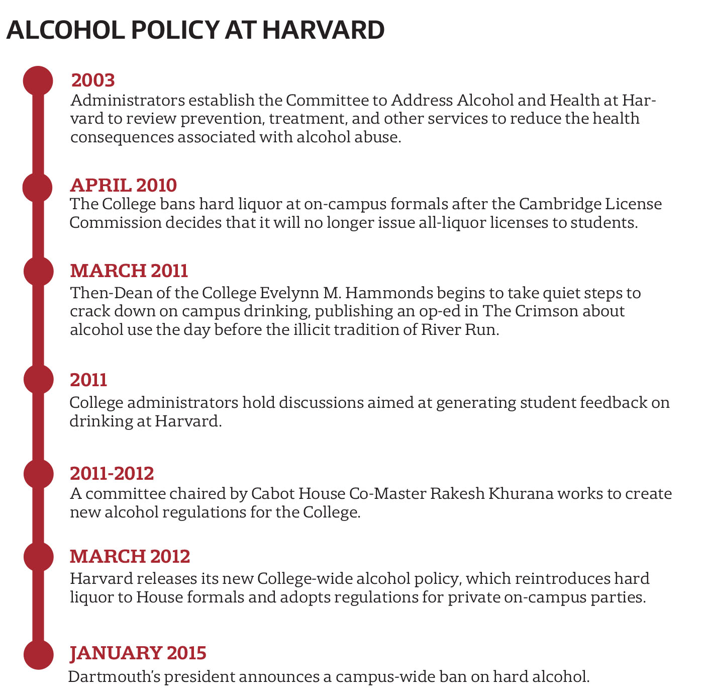 Harvard's Alcohol Policy