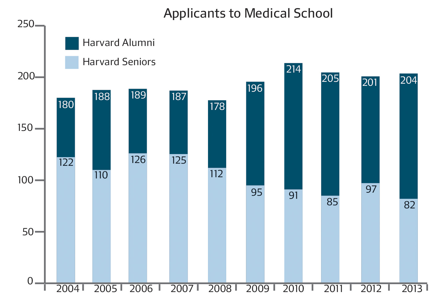 Alumni make up an increasing proportion of medical school applicants as more students take time off before applying.