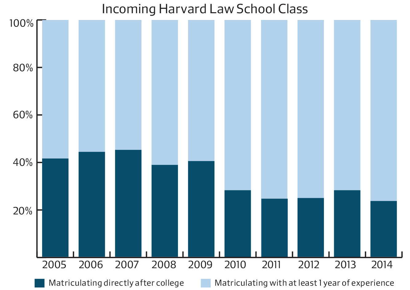 Roughly three-fourths of each incoming class of Harvard Law School students have come to campus with some post-college experience for the last several years.