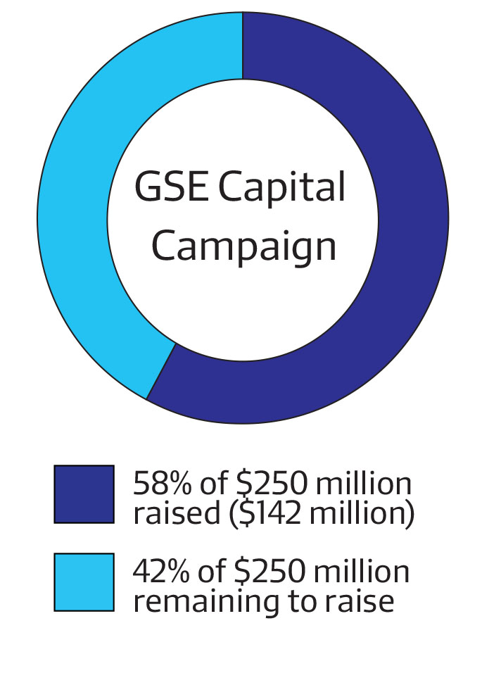 The Graduate School of Education has raised $145 million toward its $250 million capital campaign goal. It has raised about $34 million since its campaign's public launch in September 2014.