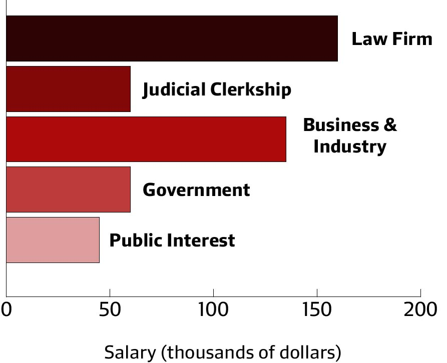 Employment data for the Law School's class of 2014 show little change in the average salary for graduates compared to recent years.