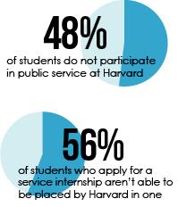 Public Service at Harvard
