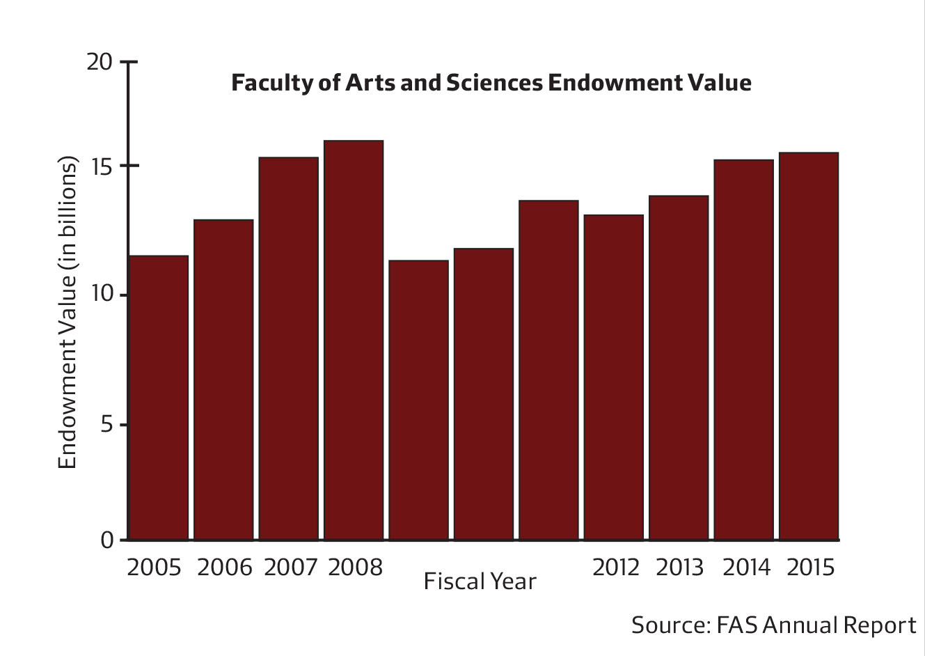 FAS Endowment Growth