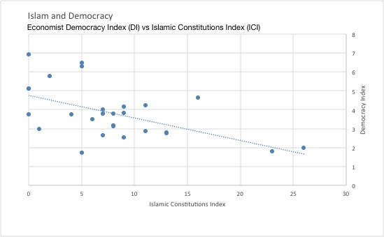Islam and Democracy Graph