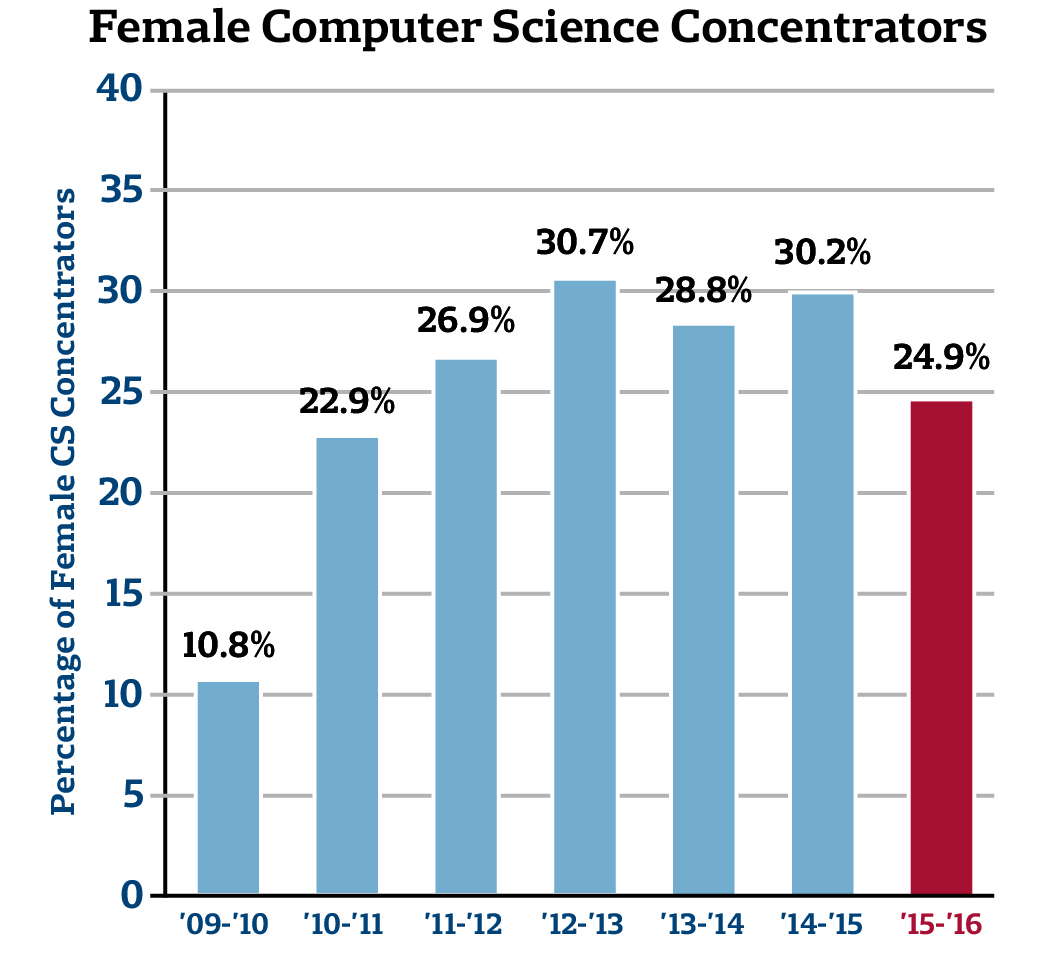 Female Computer Science Concentrators