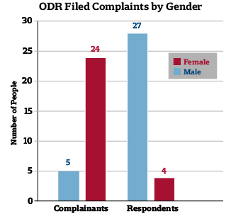 ODR Filed Complaints by Gender