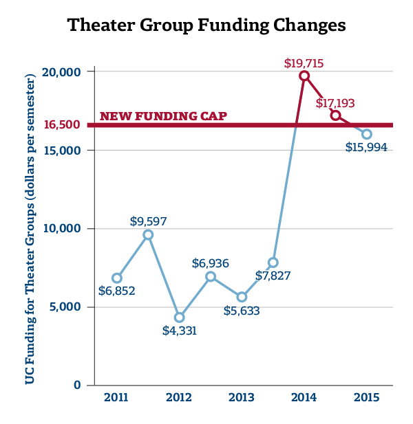 UC Theater Group Funding Graph