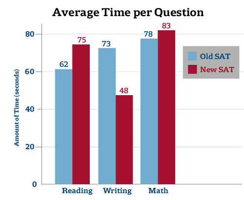 SAT Time per Question