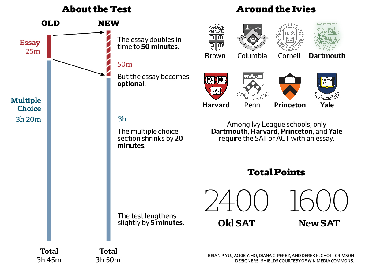 experts put new sat to the test examining changes and new sat infographic