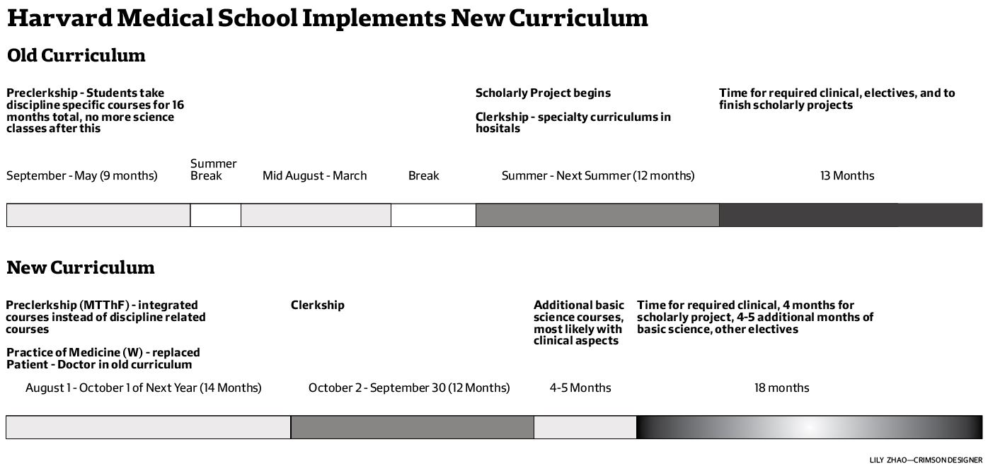 HMS New Curriculum Graphic
