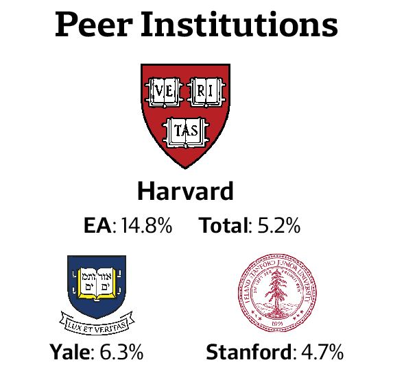 Harvard Accepts Record Low 5 2 Percent of Applicants for Class of