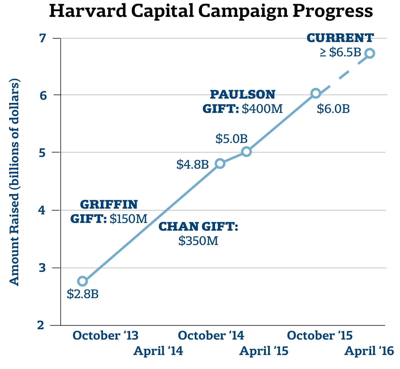 Harvard Capital Campaign Progress