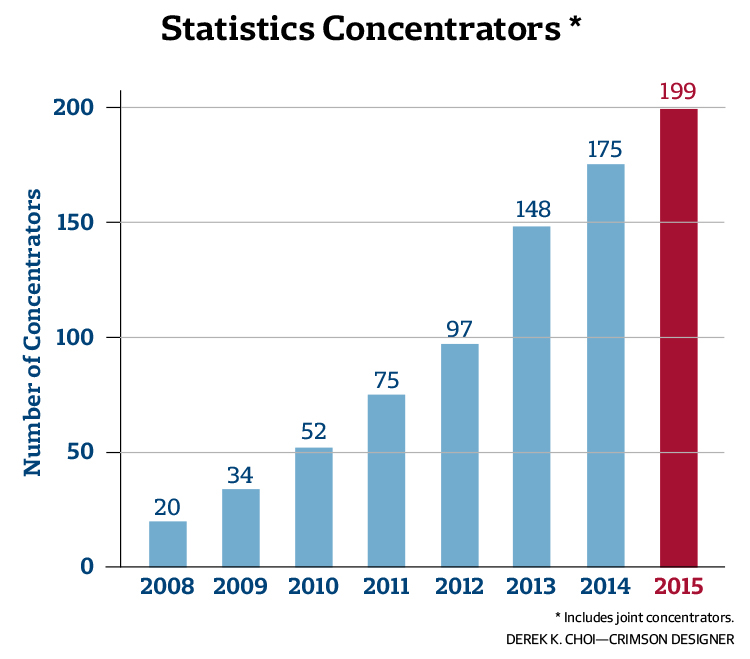 Statistics Concentrators Graph