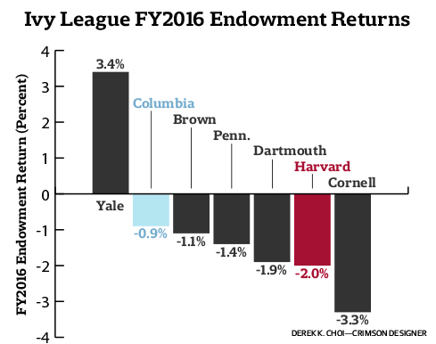 Ivy League FY2016 Endowment Returns Graph