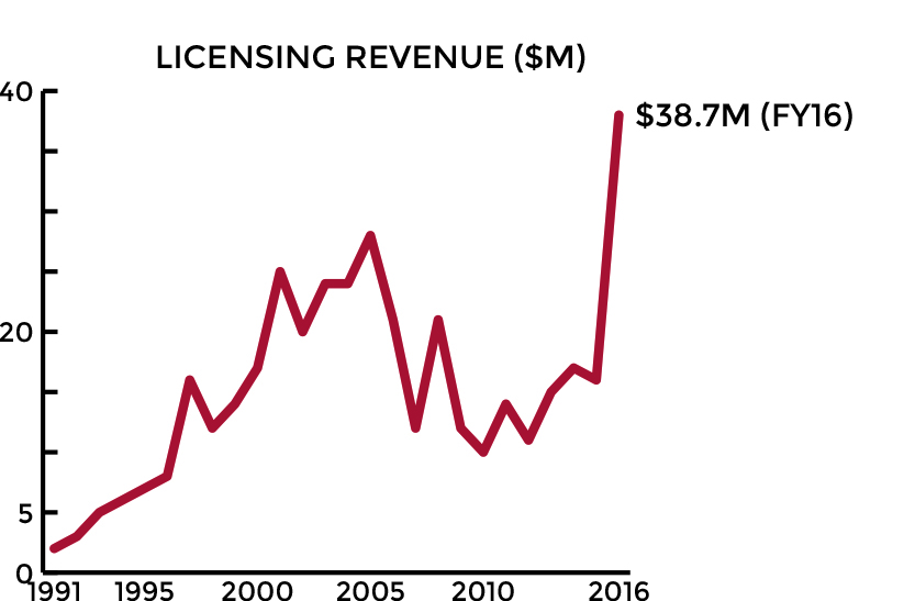 Licensing Revenue