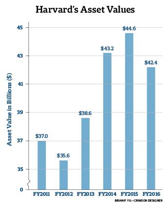 University Budgets 2016