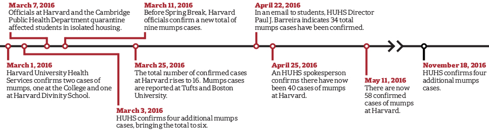 Mumps Timeline (As of 11.17.16)