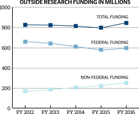 Federal Funding in Fiscal Year 2016