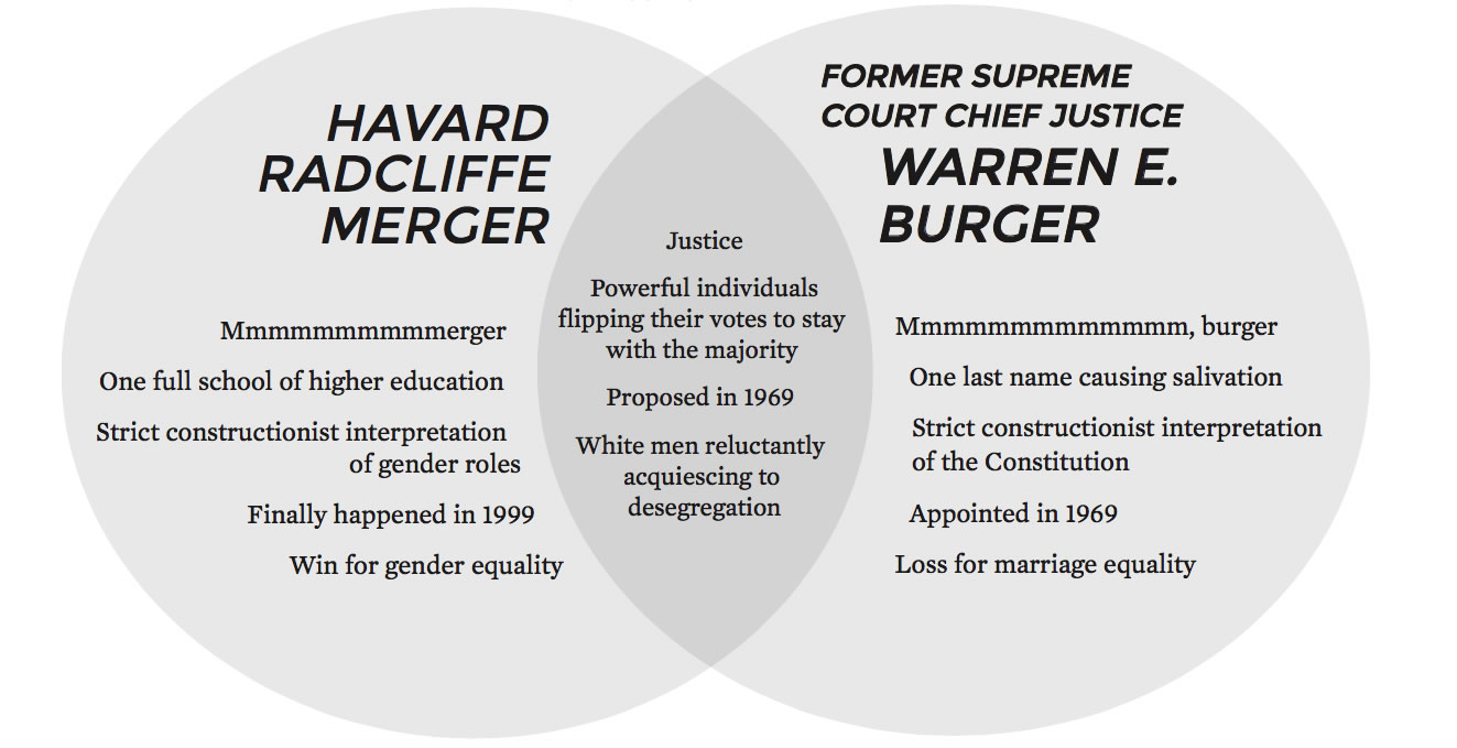 Mens rights venn diagram motorola bluetooth n136 venn diagram harvard radcliffe merger vs former supreme court 221931 1320822 vennyd merger burger pooptronica Choice Image